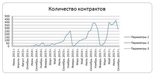 Аналитика государственных и муниципальных закупок в Крыму и Севастополе